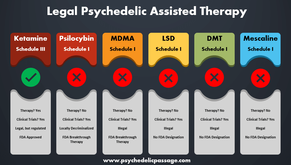 table chart showing which substances allow for legal psychedelic assisted therapy